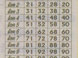 เลขเด็ดสายธาร สายสุพรรณหวยเด็ด งวดนี้ 1 กุมภาพันธ์ 2559